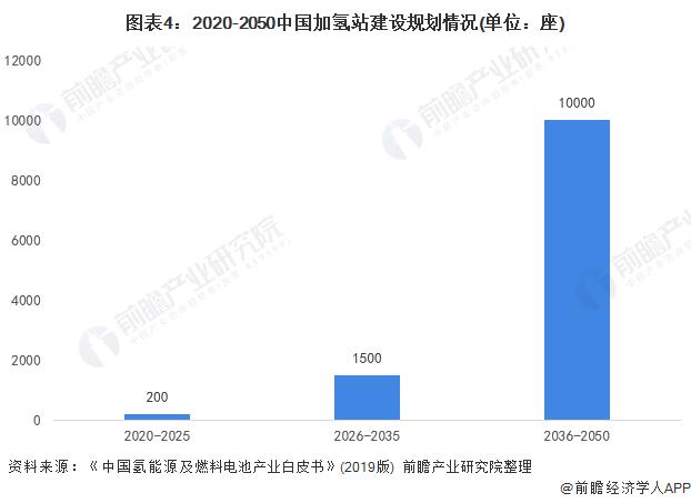 图表4:2020-2050中国加氢站建设规划情况(单位:座)