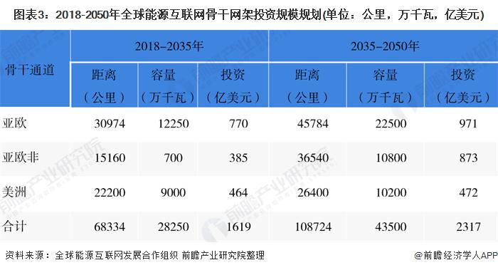 图表3:2018-2050年全球能源互联网骨干网架投资规模规划(单位:公里,万千瓦,亿美元)