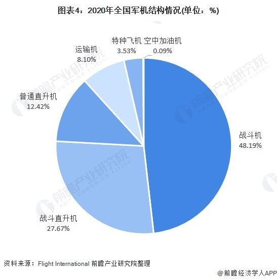 圖表4:2020年全國軍機結構情況(單位:%)