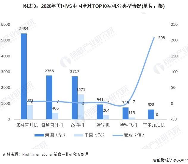圖表3:2020年美國VS中國全球TOP10軍機分類型情況(單位:架)