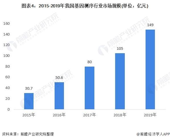 图表4:2015-2019年我国基因测序行业市场规模(单位:亿元)