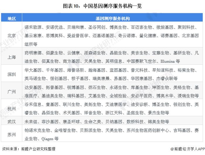 图表10:中国基因测序服务机构一览