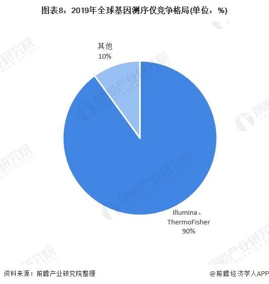 图表8:2019年全球基因测序仪竞争格局(单位:%)