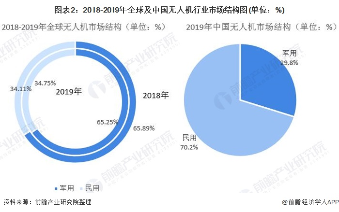 图表2:2018-2019年全球及中国无人机行业市场结构图(单位:%)