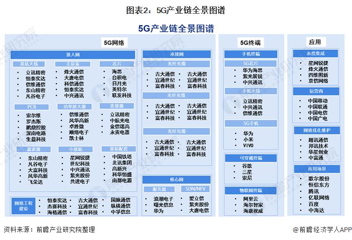 图表2:5G产业链全景图谱