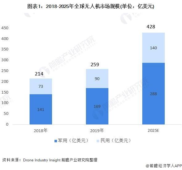 图表1:2018-2025年全球无人机市场规模(单位:亿美元)