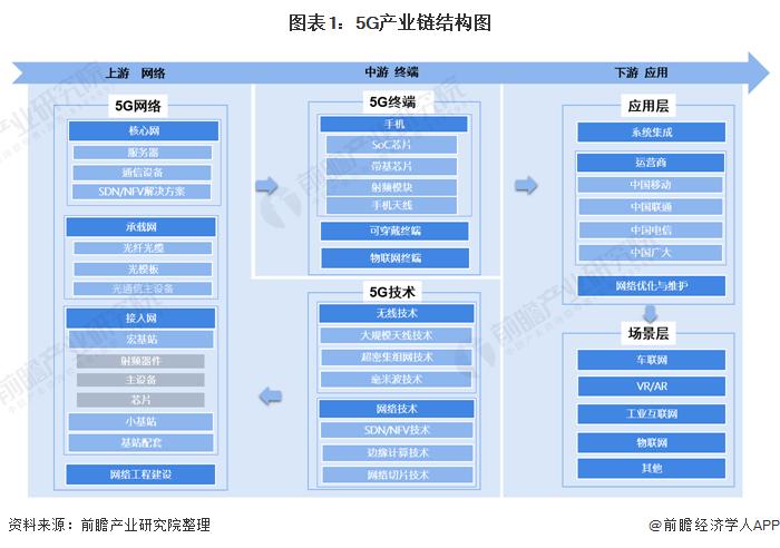 图表1:5G产业链结构图