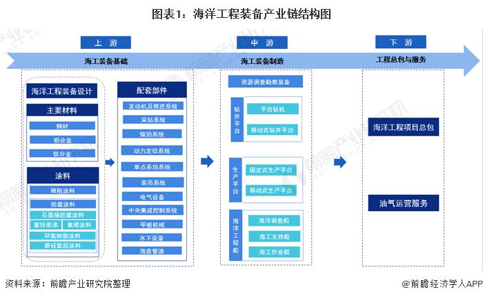 图表1:海洋工程装备产业链结构图