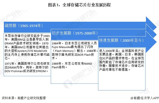 图表1:全球存储芯片行业生长历程