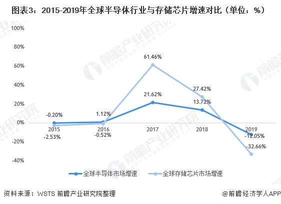 图表3:2015-2019年全球半导体行业与存储芯片增速对比(单元:%)