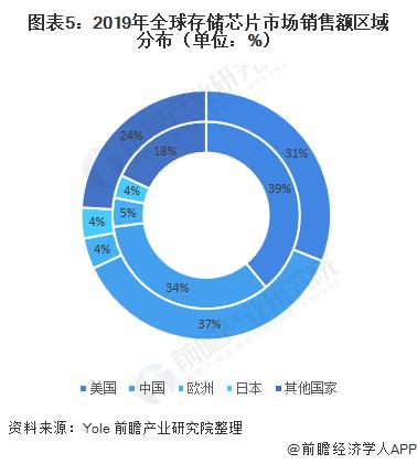 图表5:2019年全球存储芯片市场销售额区域漫衍(单元:%)