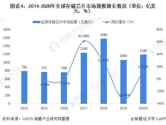 图表4:2014-2020年全球存储芯片市场规模增加情形(单元:亿美元,%)