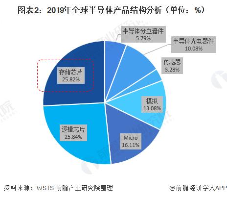 图表2:2019年全球半导体产物结构剖析(单元:%)