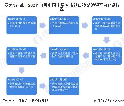 图表3:截止2021年1月中国主要省市进口冷链追溯平台建设情况