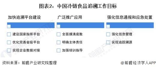 图表2:中国冷链食品追溯工作目标