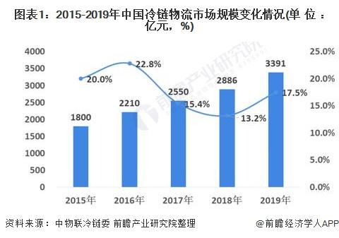 图表1:2015-2019年中国冷链物流市场规模变化情况(单位:亿元,%)