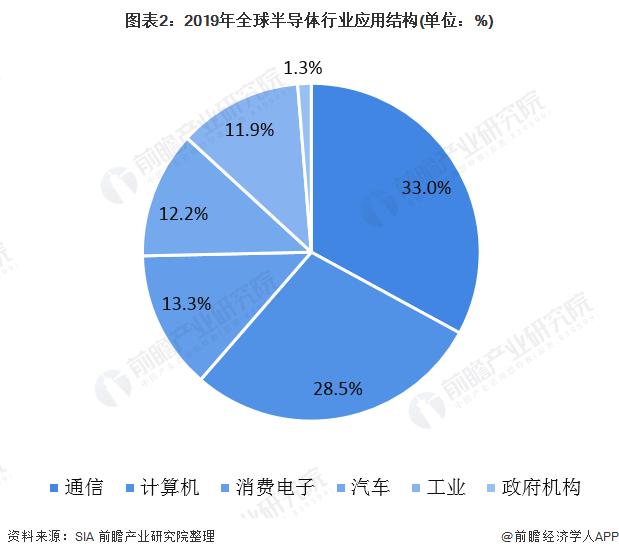 图表2:2019年全球半导体行业应用结构(单位:%)