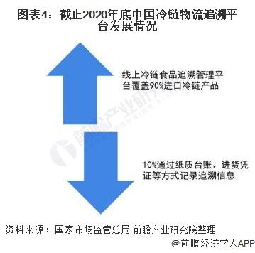 图表4:截止2020年底中国冷链物流追溯平台发展情况