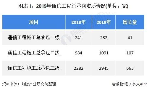 图表1:2019年通信工程总承包资质情况(单位:家)