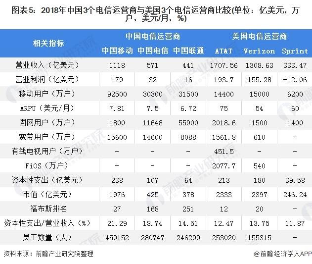 图表5:2018年中国3个电信运营商与美国3个电信运营商比较(单位:亿美元,万户,美元/月,%)