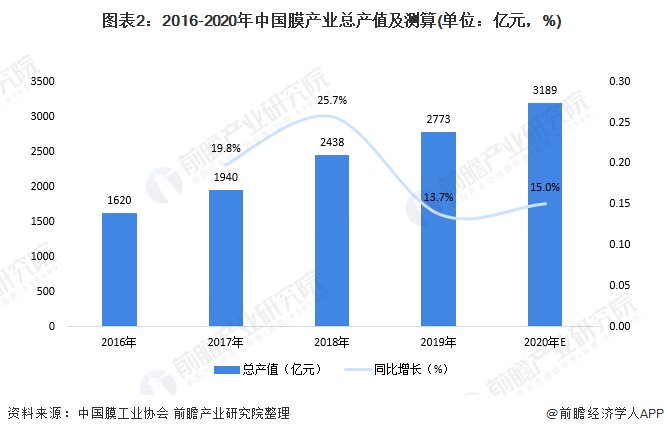 图表2:2016-2020年中国膜产业总产值及测算(单位:亿元,%)