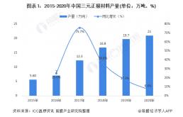 2020年中国三元正极材料行业市场现状和竞争格局分析