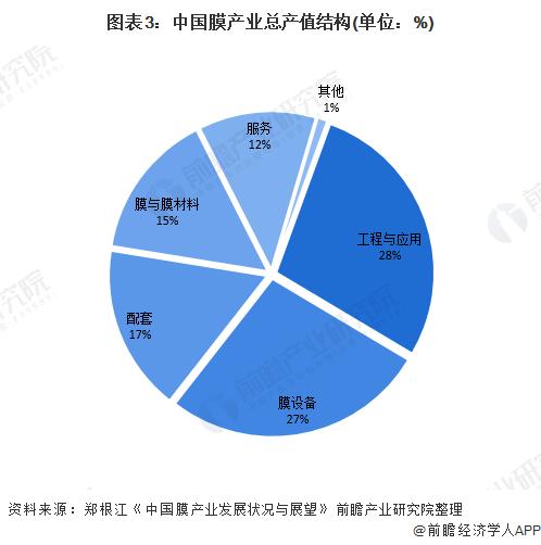 图表3:中国膜产业总产值结构(单位:%)