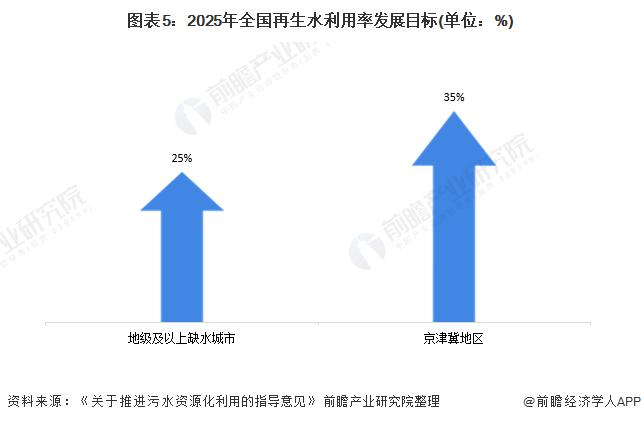 图表5:2025年全国再生水利用率发展目标(单位:%)