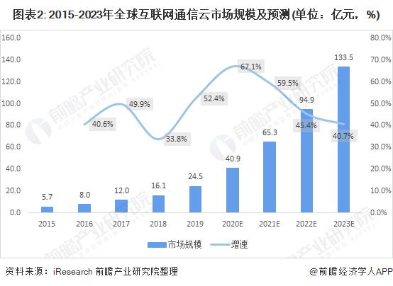图表2: 2015-2023年全球互联网通信云市场规模及预测(单位:亿元,%)