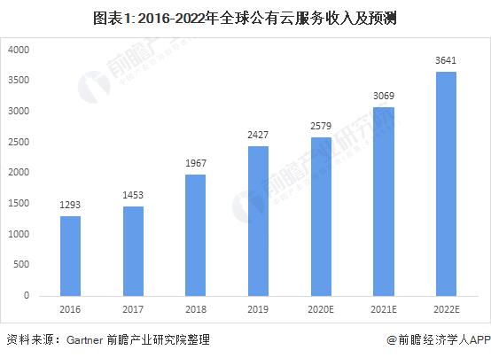 图表1: 2016-2022年全球公有云服务收入及预测