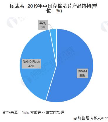 图表4:2019年中国存储芯片产物结构(单元:%)