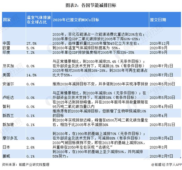 图表2:各国节能减排目标