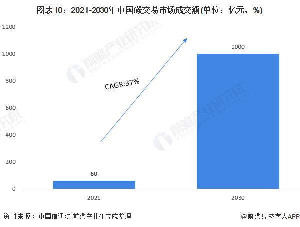 图表10:2021-2030年中国碳交易市场成交额(单位:亿元,%)