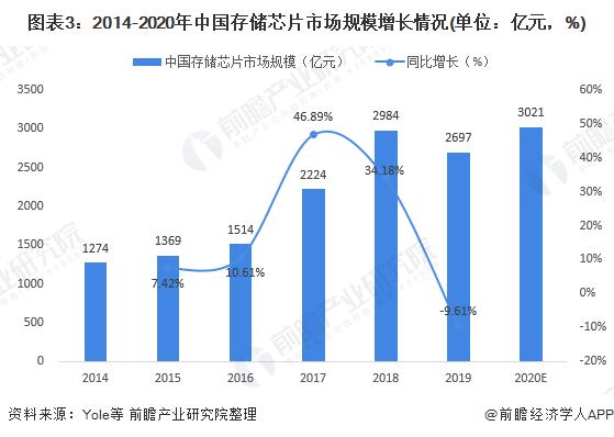 图表3:2014-2020年中国存储芯片市场规模增加情形(单元:亿元,%)