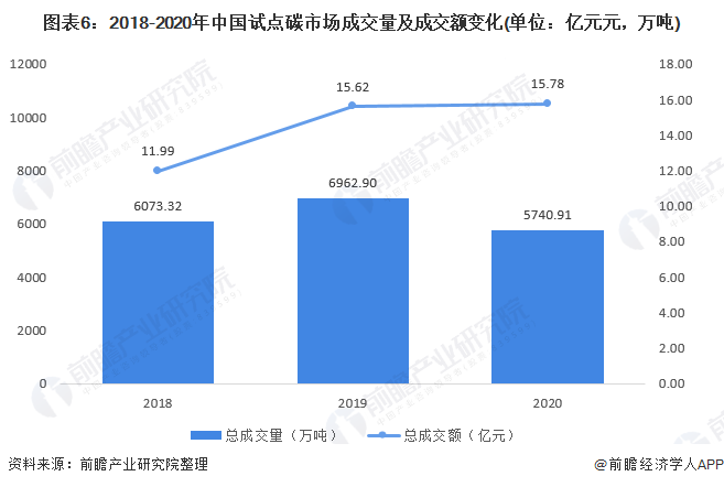图表6:2018-2020年中国试点碳市场成交量及成交额变化(单位:亿元元,万吨)