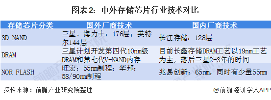 图表2:中外存储芯片行业手艺对比