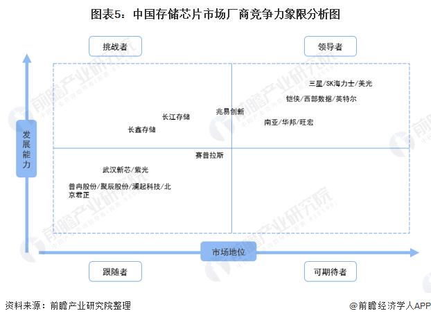 图表5:中国存储芯片市场厂商竞争力象限剖析图