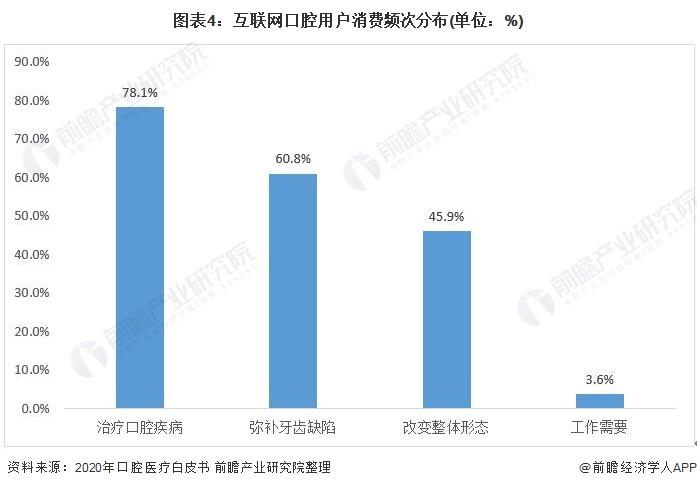 图表4:互联网口腔用户消费频次分布(单位:%)