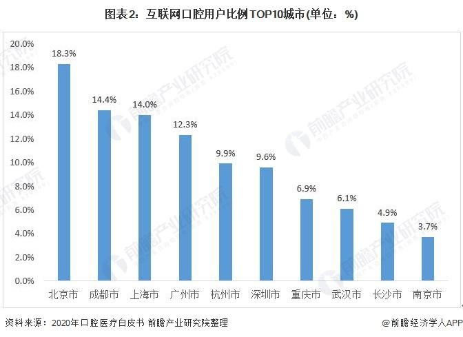 图表2:互联网口腔用户比例TOP10城市(单位:%)