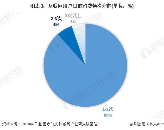 图表3:互联网用户口腔消费频次分布(单位:%)
