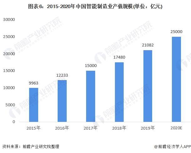 图表6:2015-2020年中国智能制造业产值规模(单位:亿元)