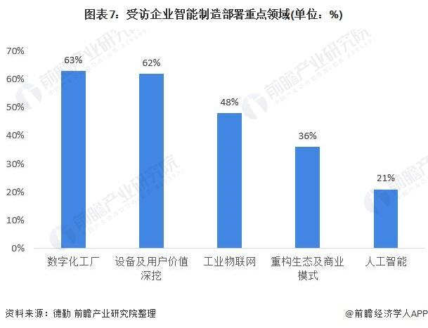 图表7:受访企业智能制造部署重点领域(单位:%)