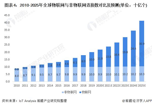 图表4:2010-2025年全球物联网与非物联网连接数对比及预测(单位:十亿个)