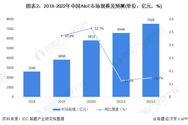 图表2:2018-2022年中国AIoT市场规模及预测(单位:亿元,%)