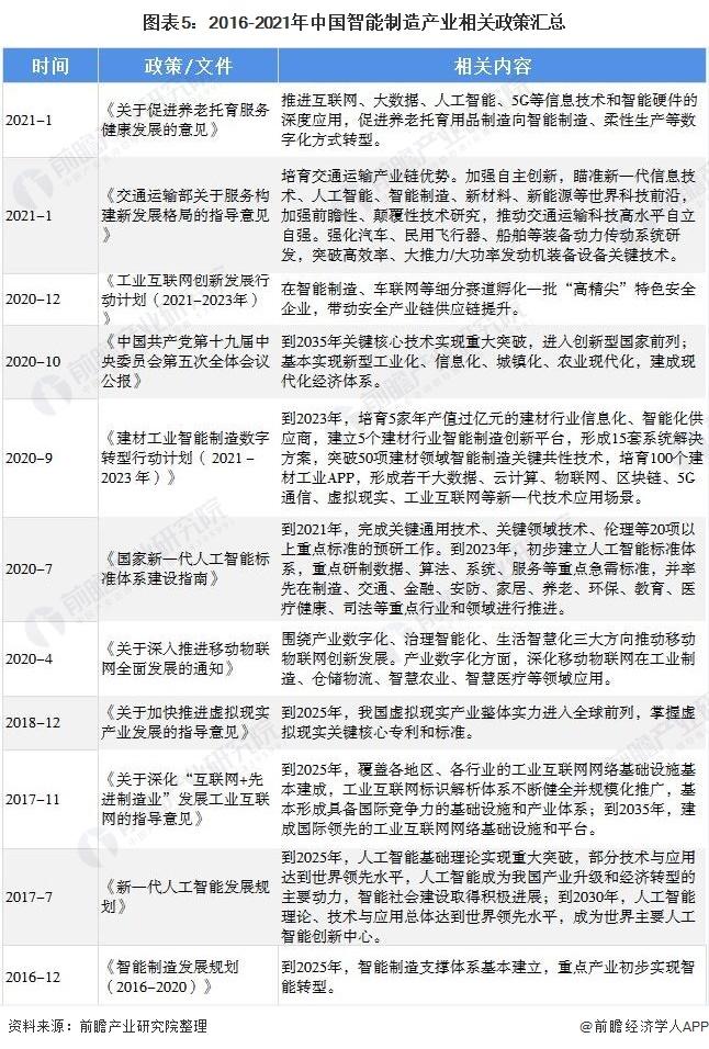 图表5:2016-2021年中国智能制造产业相关政策汇总
