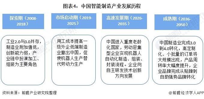 图表4:中国智能制造产业发展历程