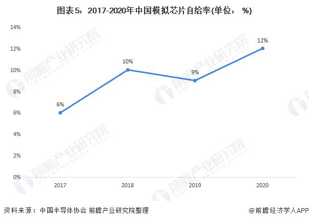 图表5:2017-2020年中国模拟芯片自给率(单位: %)