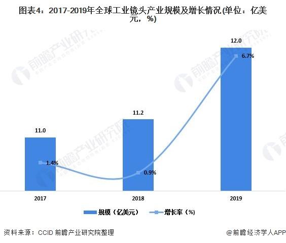 图表4:2017-2019年全球工业镜头产业规模及增长情况(单位:亿美元,%)