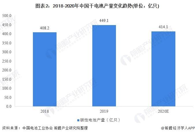 图表2:2018-2020年中国干电池产量变化趋势(单位:亿只)