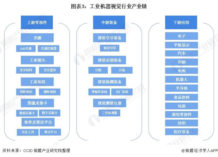 图表3:工业机器视觉行业产业链